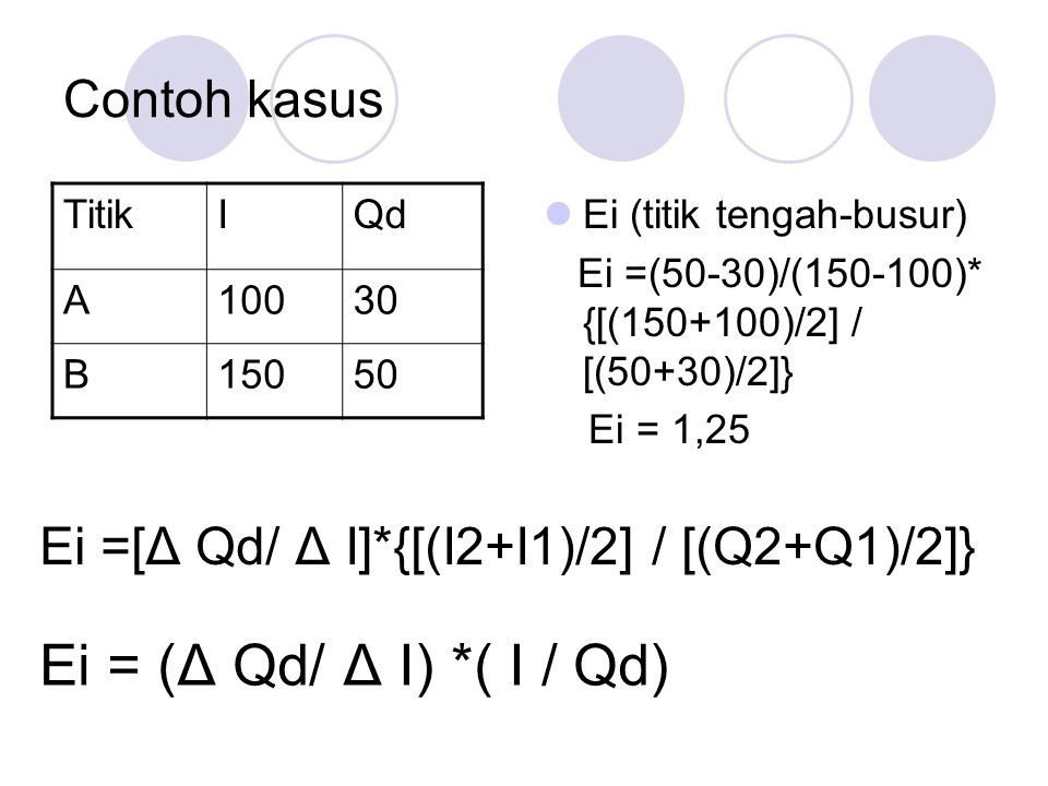 Contoh kasus Ei (titik tengah-busur) Ei =(50-30)/(150-100)* {[(150+100)/2] / [(50+30)/2]} Ei = 1,25 TitikIQd A10030 B15050 Ei =[ Δ Qd/ Δ I]*{[(I2+I1)/