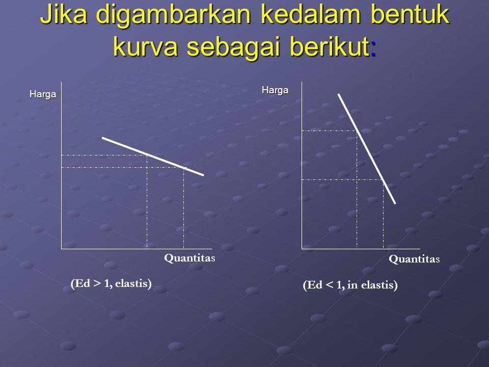 Contoh menemukan koefisien elastisitas titik Ep = -( Δ Qd/ Δ P)*(P/Qd) Ep = -(MN/NA)*(NA/ON) = MN / ON = 30/30 = 1 P Q A 15 30 60 N O M 30