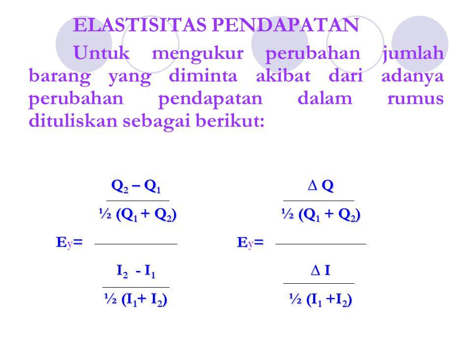 Contoh kasus Ei (titik tengah-busur) Ei =(50-30)/(150-100)* {[(150+100)/2] / [(50+30)/2]} Ei = 1,25 TitikIQd A10030 B15050 Ei =[ Δ Qd/ Δ I]*{[(I2+I1)/2] / [(Q2+Q1)/2]} Ei = ( Δ Qd/ Δ I) *( I / Qd)