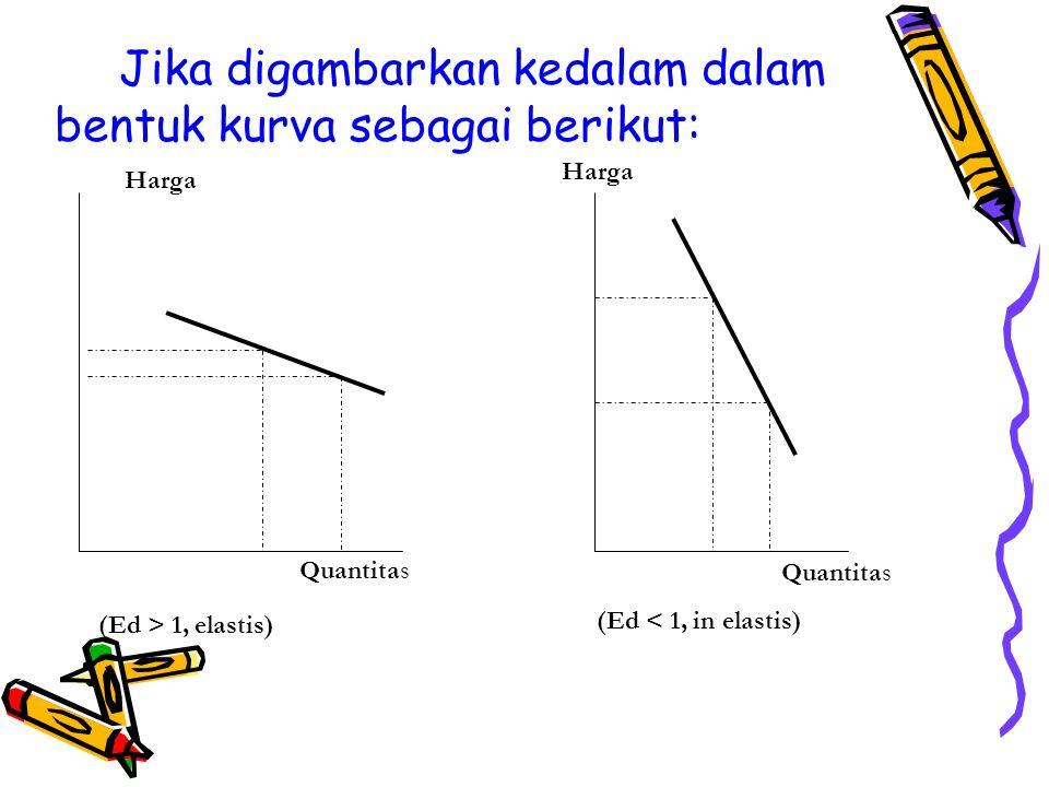 Elastisitas silang (cross elasticity of demand - Exy) Elastisitas silang (Exy) merupakan ukuran perbandingan antara persentase perubahan jumlah barang x yang diminta dengan persentase harga barang y (substitusi/komplemen) Exy = [% Δ Qx / % Δ Py]