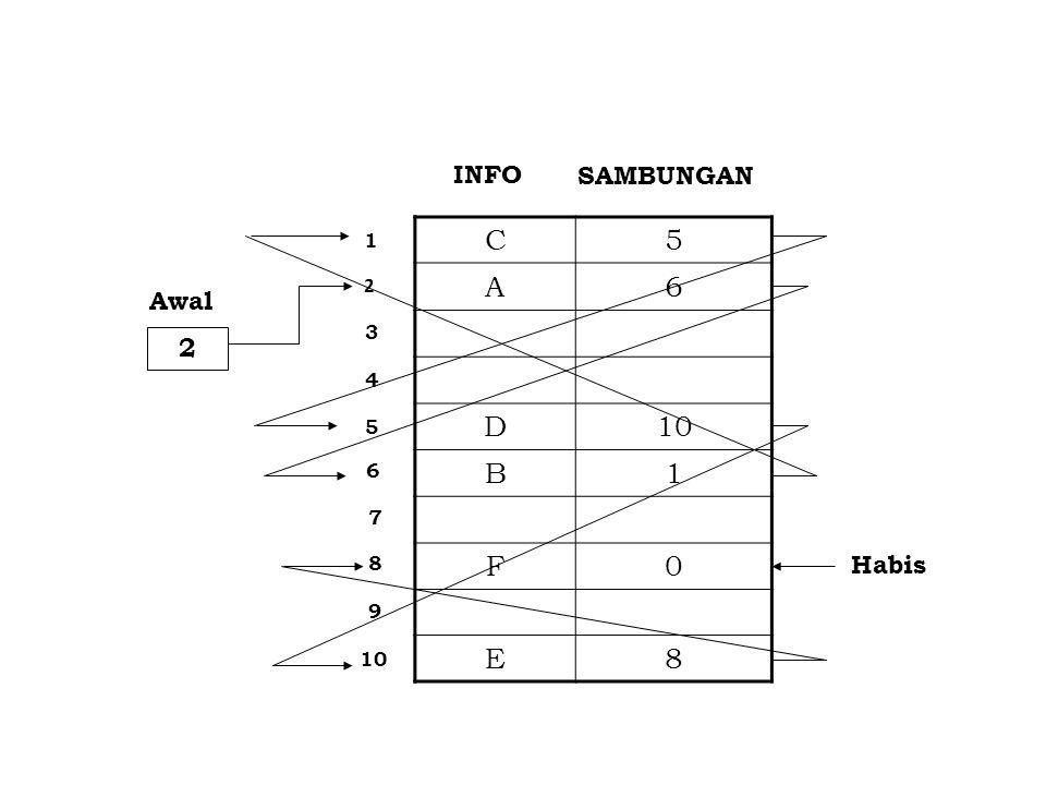 2 C5 A6 D10 B1 F0 E8 INFO SAMBUNGAN 2 1 3 4 5 6 7 8 9 10 Awal Habis
