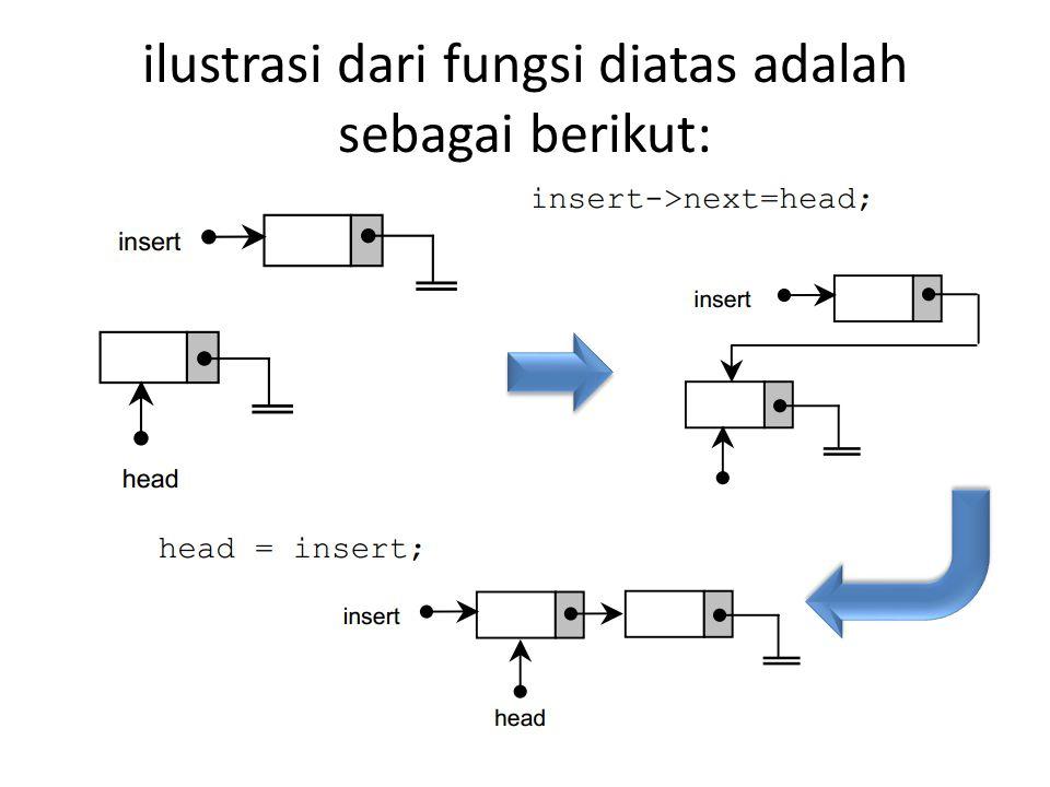 ilustrasi dari fungsi diatas adalah sebagai berikut: