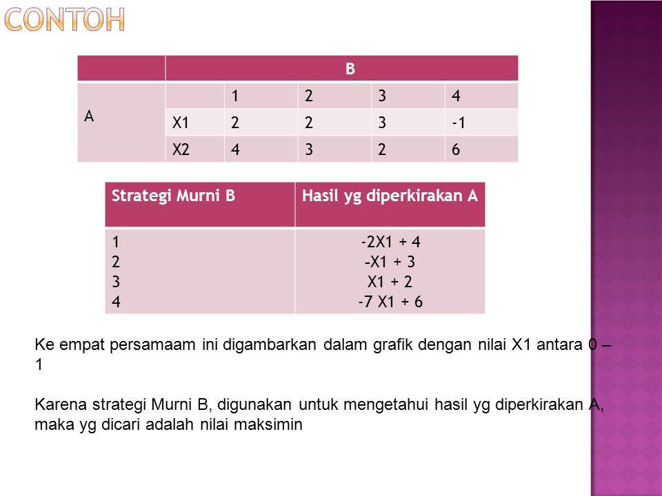 B A 1234 X1223 X24326 Strategi Murni BHasil yg diperkirakan A 12341234 -2X1 + 4 - X1 + 3 X1 + 2 -7 X1 + 6 Ke empat persamaam ini digambarkan dalam gra