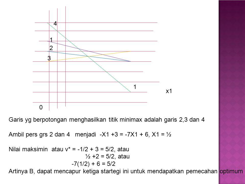 x1 0 1 1 2 3 4 Garis yg berpotongan menghasilkan titik minimax adalah garis 2,3 dan 4 Ambil pers grs 2 dan 4 menjadi -X1 +3 = -7X1 + 6, X1 = ½ Nilai m