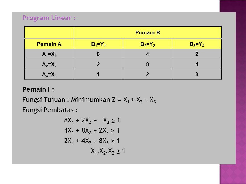Program Linear : Pemain I : Fungsi Tujuan : Minimumkan Z = X 1 + X 2 + X 3 Fungsi Pembatas : 8X 1 + 2X 2 + X 3 ≥ 1 4X 1 + 8X 2 + 2X 3 ≥ 1 2X 1 + 4X 2