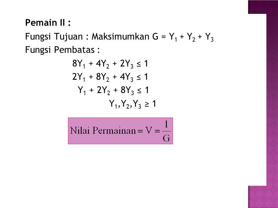 Pemain II : Fungsi Tujuan : Maksimumkan G = Y 1 + Y 2 + Y 3 Fungsi Pembatas : 8Y 1 + 4Y 2 + 2Y 3 ≤ 1 2Y 1 + 8Y 2 + 4Y 3 ≤ 1 Y 1 + 2Y 2 + 8Y 3 ≤ 1 Y 1,