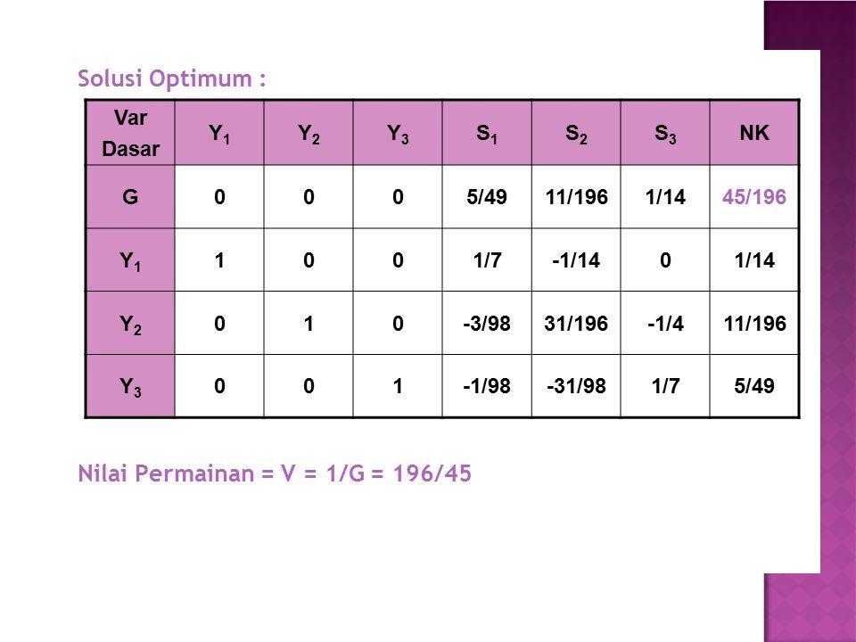 Solusi Optimum : Nilai Permainan = V = 1/G = 196/45 Var Dasar Y1Y1 Y2Y2 Y3Y3 S1S1 S2S2 S3S3 NK G0005/4911/1961/1445/196 Y1Y1 1001/7-1/1401/14 Y2Y2 010
