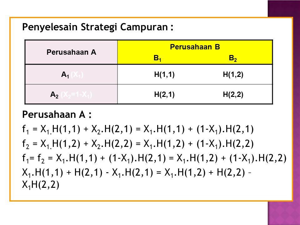 Penyelesain Strategi Campuran : Perusahaan A : f 1 = X 1. H(1,1) + X 2.H(2,1) = X 1.H(1,1) + (1-X 1 ).H(2,1) f 2 = X 1. H(1,2) + X 2.H(2,2) = X 1.H(1,