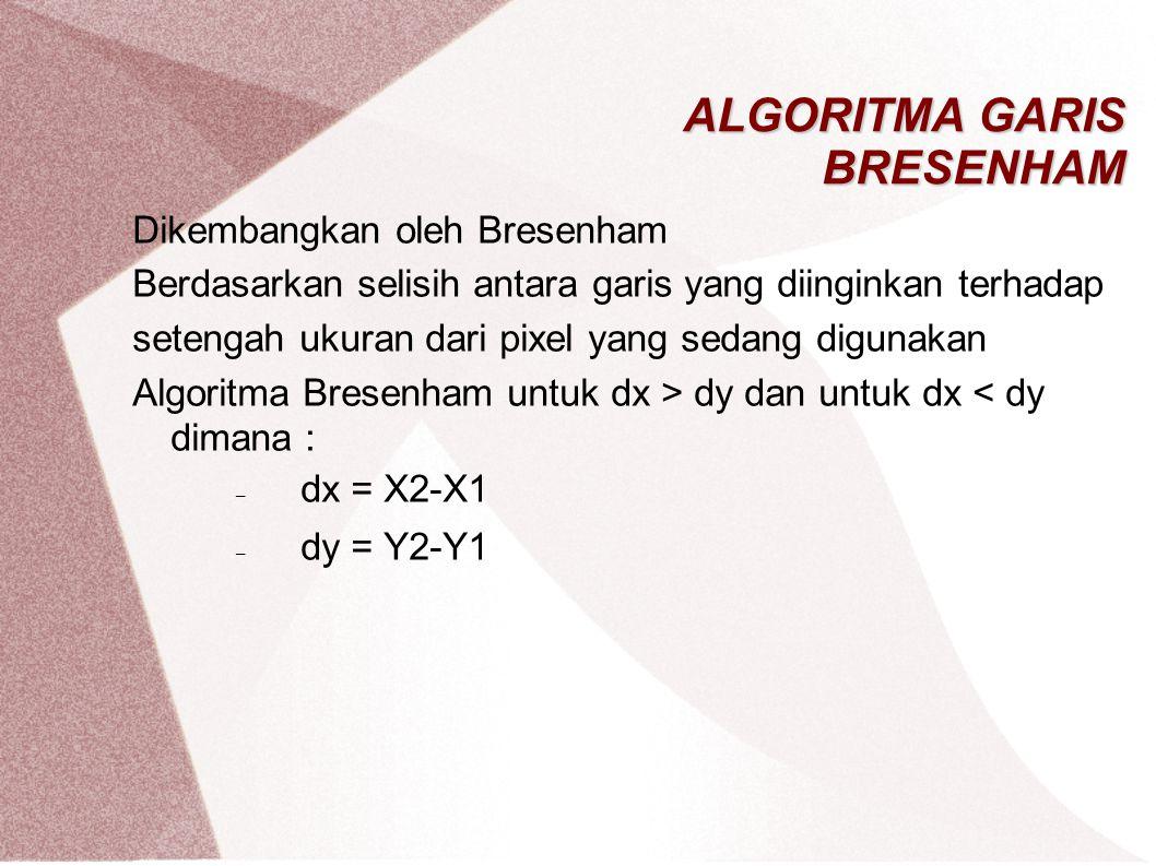 ALGORITMA GARIS BRESENHAM Dikembangkan oleh Bresenham Berdasarkan selisih antara garis yang diinginkan terhadap setengah ukuran dari pixel yang sedang