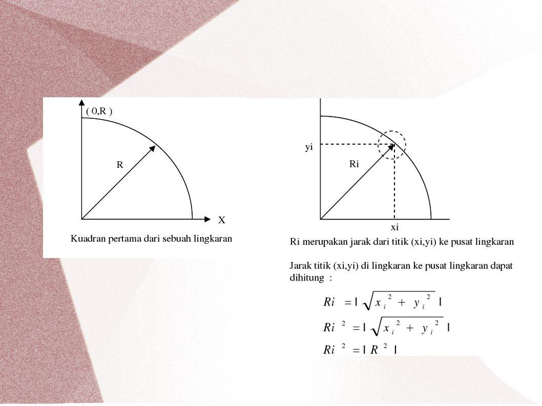 Algoritma Lingkaran BRESENHAM xi = 0 ; yi = R Ulangi sampai yi = 0 Hitung ∆i Gambar titik di (xi,yi) Jika ∆i < 0 maka hitung δ Jika δ < = 0 maka xi = xi +1 Jika δ > 0 maka xi = xi +1 dan yi = yi – 1 Jika ∆i > 0 maka hitung δ' Jika δ' < = 0 maka yi = yi -1 Jika δ' > 0 maka xi = xi +1 dan yi = yi – 1 Jika ∆i = 0 maka xi = xi +1 dan yi = yi – 1 Rumus : ∆i = (xi +1) 2 + (yi –1) 2 – R 2 δ = | (xi +1) 2 + (yi) 2 – R 2 | – | (xi +1) 2 + (yi – 1) 2 – R 2 | δ' = | (xi) 2 + (yi – 1) 2 – R 2 | – | (xi +1) 2 + (yi – 1 )2 – R 2 |