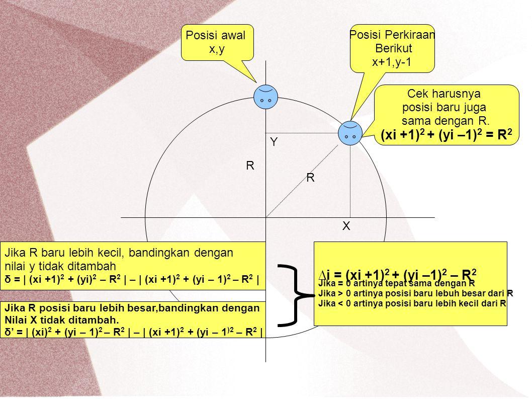 R R X Y Posisi awal x,y Posisi Perkiraan Berikut x+1,y-1 Cek harusnya posisi baru juga sama dengan R. (xi +1) 2 + (yi –1) 2 = R 2 ∆i = (xi +1) 2 + (yi