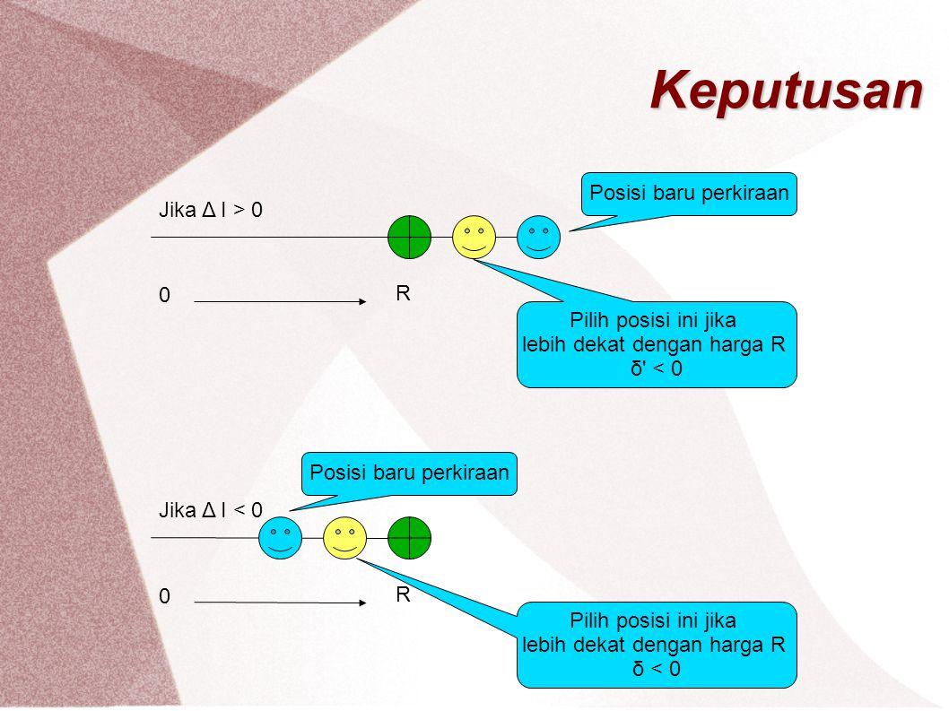Algoritma Lingkaran BRESENHAM Contoh : Jika diketahui R = 5 dan titik terakhir yang dipilih adalah (0,5) hitung koordinat yang harus dipilih.