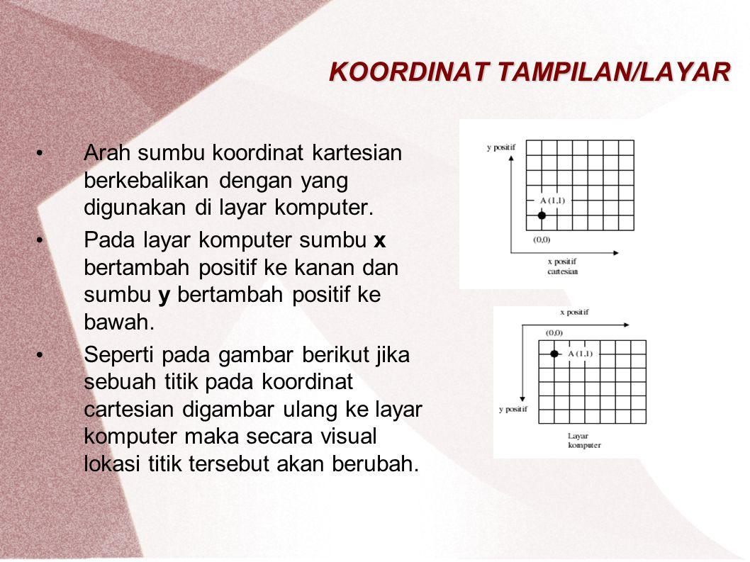 KOORDINAT TAMPILAN/LAYAR Arah sumbu koordinat kartesian berkebalikan dengan yang digunakan di layar komputer. Pada layar komputer sumbu x bertambah po