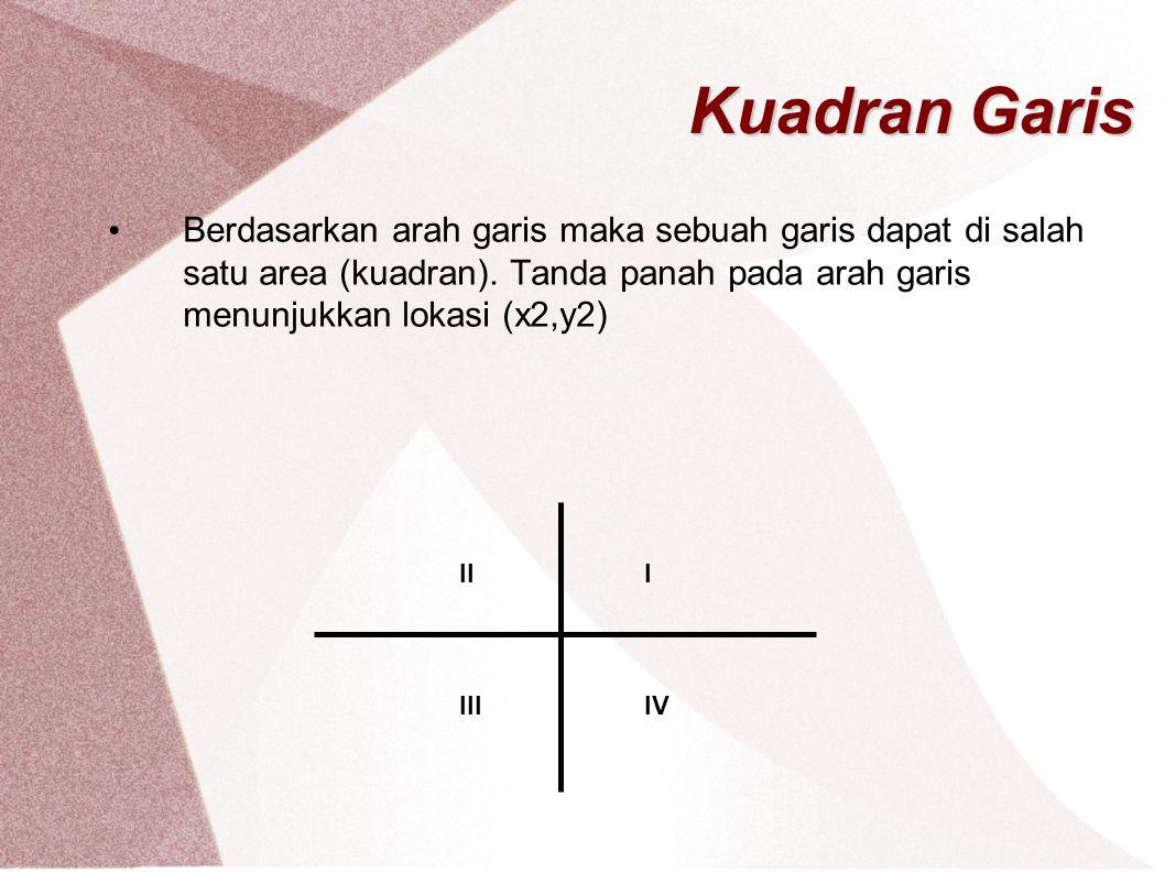 Kuadran Garis Berdasarkan arah garis maka sebuah garis dapat di salah satu area (kuadran). Tanda panah pada arah garis menunjukkan lokasi (x2,y2) III