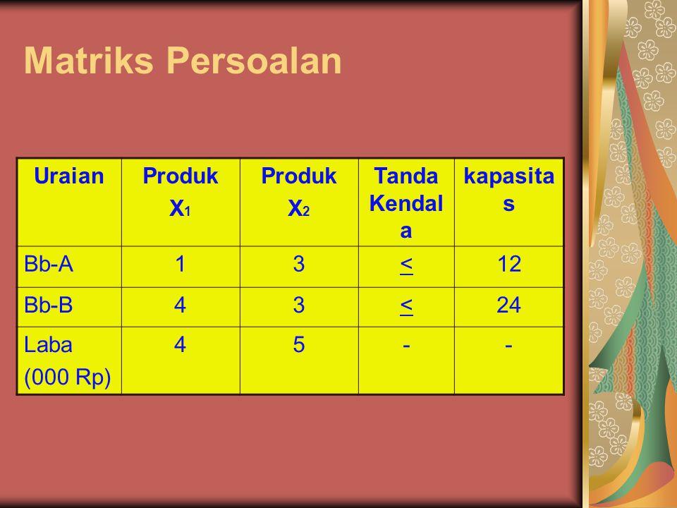Matriks Persoalan UraianProduk X 1 Produk X 2 Tanda Kendal a kapasita s Bb-A13<12 Bb-B43<24 Laba (000 Rp) 45--