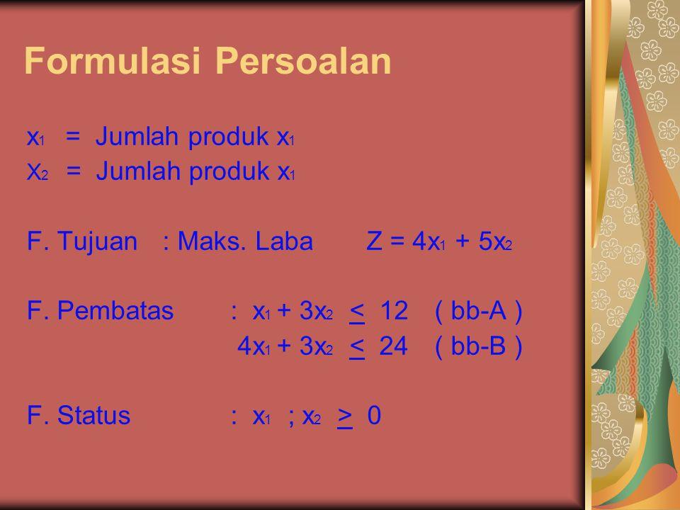 Formulasi Persoalan x 1 = Jumlah produk x 1 X 2 = Jumlah produk x 1 F. Tujuan: Maks. LabaZ = 4x 1 + 5x 2 F. Pembatas: x 1 + 3x 2 < 12( bb-A ) 4x 1 + 3