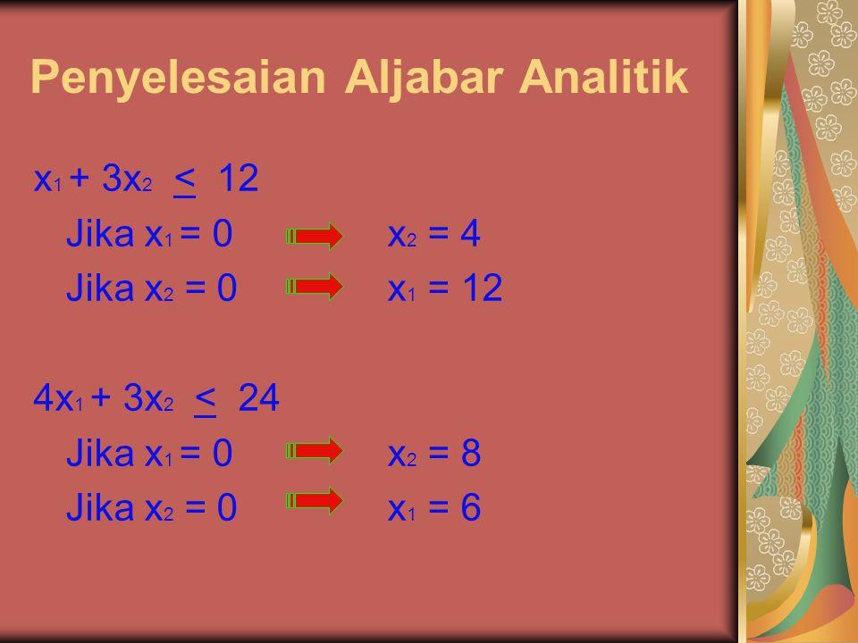 Penyelesaian Aljabar Analitik x 1 + 3x 2 < 12 Jika x 1 = 0 x 2 = 4 Jika x 2 = 0 x 1 = 12 4x 1 + 3x 2 < 24 Jika x 1 = 0 x 2 = 8 Jika x 2 = 0 x 1 = 6
