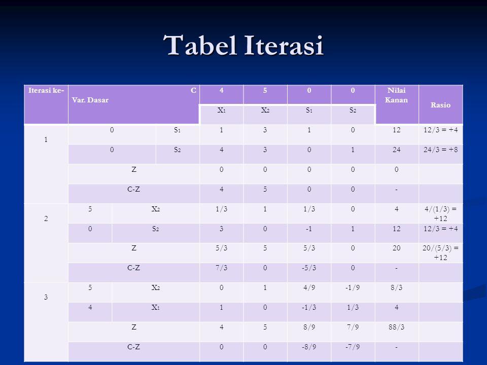Tabel Iterasi Iterasi ke-C Var. Dasar 4500Nilai Kanan Rasio X1X1 X2X2 S1S1 S2S2 1 0S1S1 13101212/3 = +4 0S2S2 43012424/3 = +8 Z00000 C-Z4500- 2 5X2X2