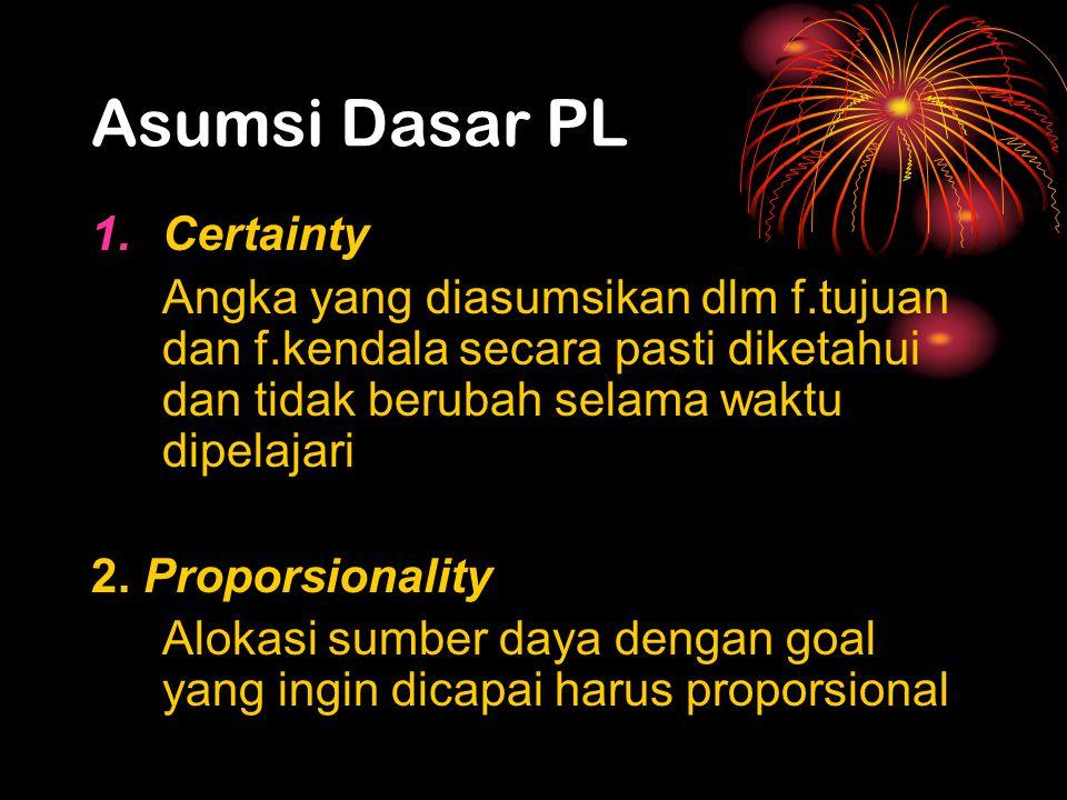 Asumsi Dasar PL 1.Certainty Angka yang diasumsikan dlm f.tujuan dan f.kendala secara pasti diketahui dan tidak berubah selama waktu dipelajari 2. Prop