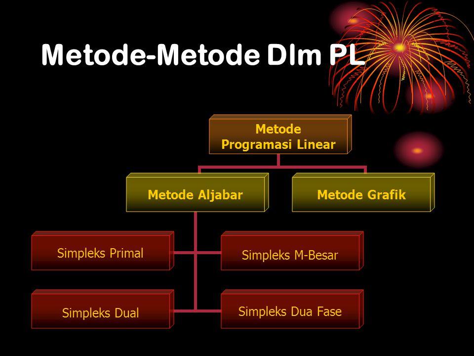 Perbedaan Metode Solusi Karakteristik pada formulasi masalah GrafisSimpleks Big – M Jumlah Variabel 2> 2 Jenis fungsi tujuan maksimisasi dan minimisasi Jenis fungsi kendala semua bentukPertidak- samaan bertanda < Pertidaksamaan bertanda > atau persamaan =