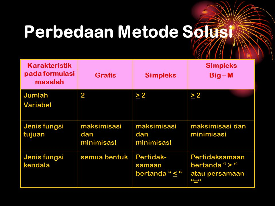 METODE GRAFIK metode digunakan untuk permasalahan dengan jumlah variabel sebanyak dua, dengan tanda pertidaksamaan pada fungsi kendala bebas