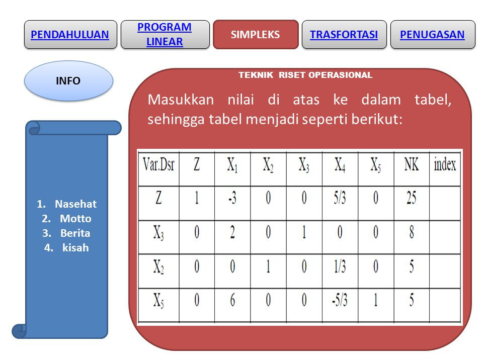 PENDAHULUAN SIMPLEKS PROGRAM LINEAR PROGRAM LINEAR TRASFORTASI TEKNIK RISET OPERASIONAL Masukkan nilai di atas ke dalam tabel, sehingga tabel menjadi seperti berikut: PENUGASAN INFO 1.Nasehat 2.Motto 3.Berita 4.kisah
