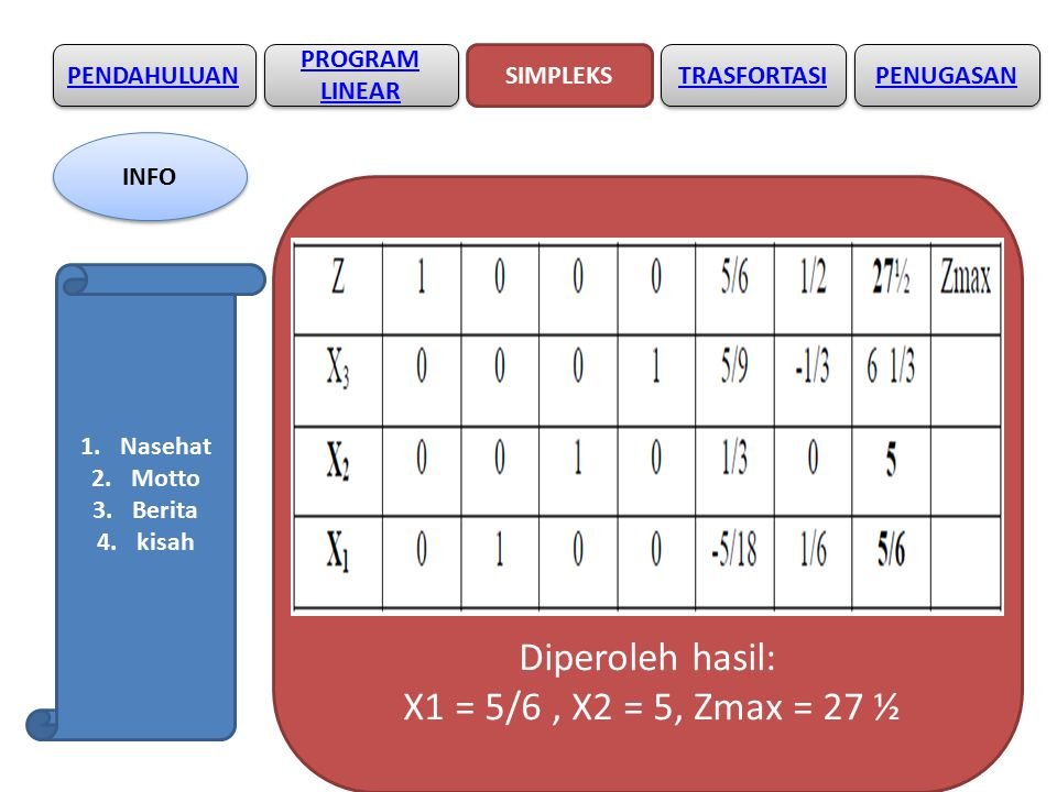 PENDAHULUAN SIMPLEKS PROGRAM LINEAR PROGRAM LINEAR TRASFORTASI Diperoleh hasil: X1 = 5/6, X2 = 5, Zmax = 27 ½ PENUGASAN INFO 1.Nasehat 2.Motto 3.Berita 4.kisah