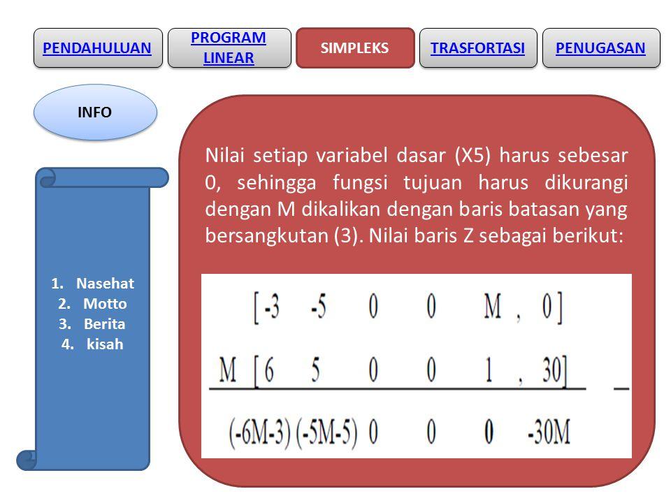 PENDAHULUAN SIMPLEKS PROGRAM LINEAR PROGRAM LINEAR TRASFORTASI Nilai setiap variabel dasar (X5) harus sebesar 0, sehingga fungsi tujuan harus dikurangi dengan M dikalikan dengan baris batasan yang bersangkutan (3).