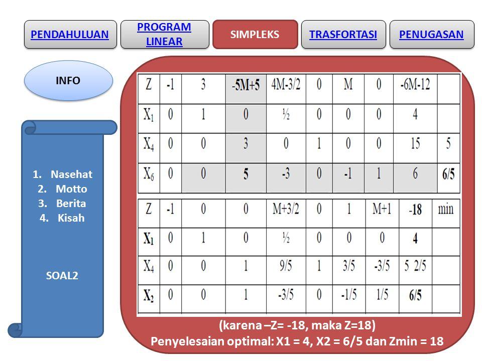 PENDAHULUAN SIMPLEKS PROGRAM LINEAR PROGRAM LINEAR TRASFORTASI (karena –Z= -18, maka Z=18) Penyelesaian optimal: X1 = 4, X2 = 6/5 dan Zmin = 18 PENUGASAN INFO 1.Nasehat 2.Motto 3.Berita 4.Kisah SOAL2