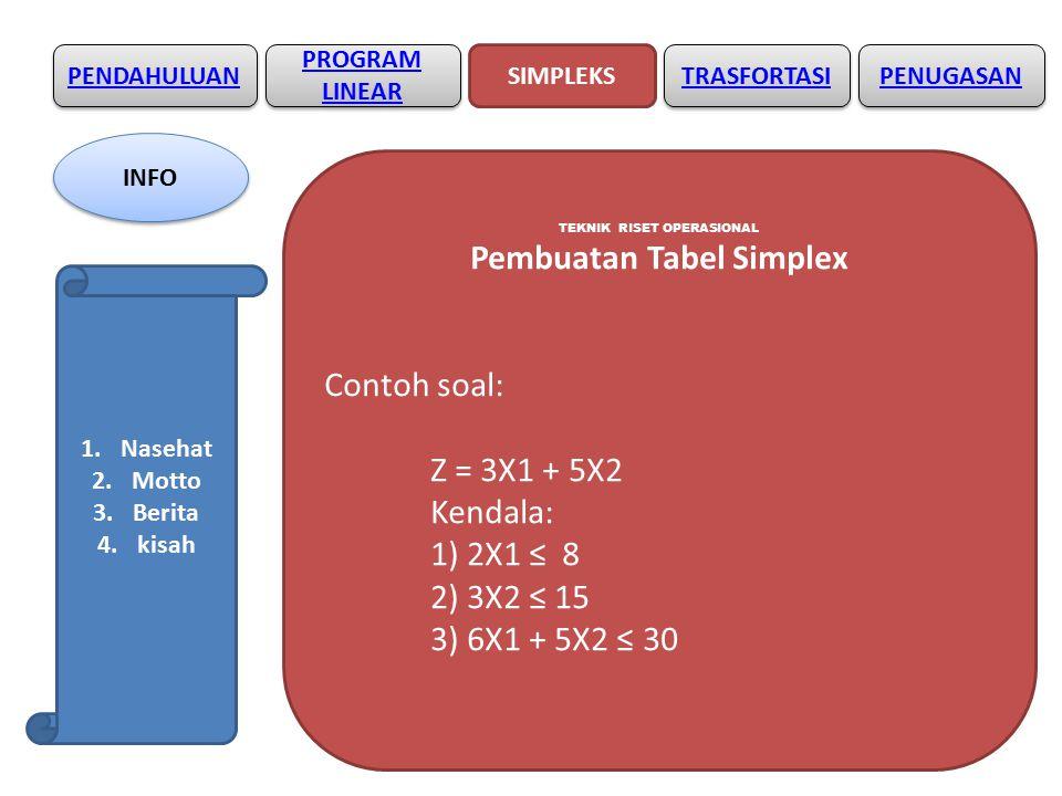 PENDAHULUAN SIMPLEKS PROGRAM LINEAR PROGRAM LINEAR TRASFORTASI TEKNIK RISET OPERASIONAL Pembuatan Tabel Simplex Contoh soal: Z = 3X1 + 5X2 Kendala: 1) 2X1 ≤ 8 2) 3X2 ≤ 15 3) 6X1 + 5X2 ≤ 30 PENUGASAN INFO 1.Nasehat 2.Motto 3.Berita 4.kisah