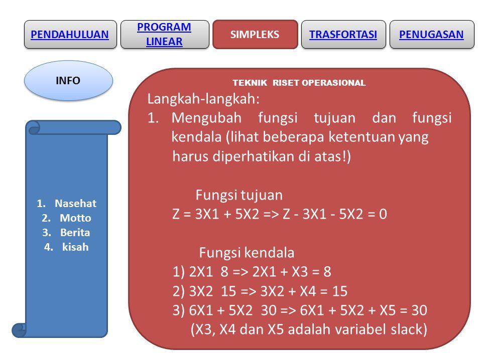 PENDAHULUAN SIMPLEKS PROGRAM LINEAR PROGRAM LINEAR TRASFORTASI TEKNIK RISET OPERASIONAL Langkah-langkah: 1.Mengubah fungsi tujuan dan fungsi kendala (lihat beberapa ketentuan yang harus diperhatikan di atas!) Fungsi tujuan Z = 3X1 + 5X2 => Z - 3X1 - 5X2 = 0 Fungsi kendala 1) 2X1 8 => 2X1 + X3 = 8 2) 3X2 15 => 3X2 + X4 = 15 3) 6X1 + 5X2 30 => 6X1 + 5X2 + X5 = 30 (X3, X4 dan X5 adalah variabel slack) PENUGASAN INFO 1.Nasehat 2.Motto 3.Berita 4.kisah