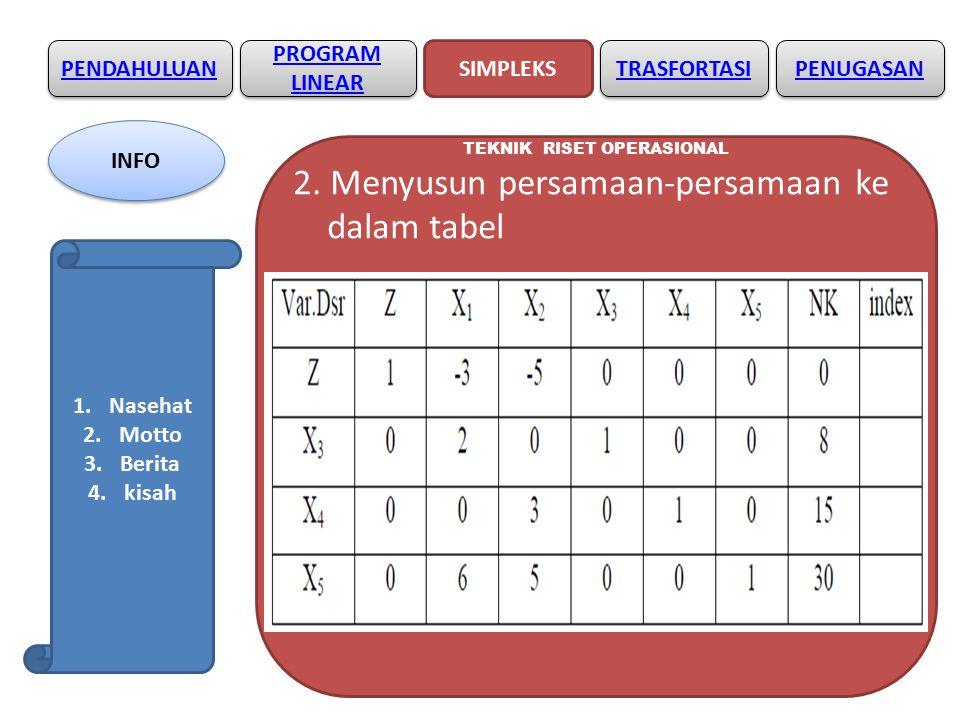 PENDAHULUAN SIMPLEKS PROGRAM LINEAR PROGRAM LINEAR TRASFORTASI PENYIMPANGAN - PENYIMPANGAN BENTUK STANDAR 1.Fungsi batasan dengan tanda sama dengan (=) => ditambah dengan variabel buatan Contoh : Fungsi kendala: 1) 2X1 ≤ 8 => 2X1 +X3 = 8 2) 3X2 ≤15 => 3X2 +X4 = 15 3) 6X1 + 5X2 = 30 => 6X1 + 5X2 + X5 = 30 Fungsi tujuan: Z = 3X1 + 5X2 => Z – 3X1 – 5X2 + MX5 = 0 PENUGASAN INFO 1.Nasehat 2.Motto 3.Berita 4.kisah
