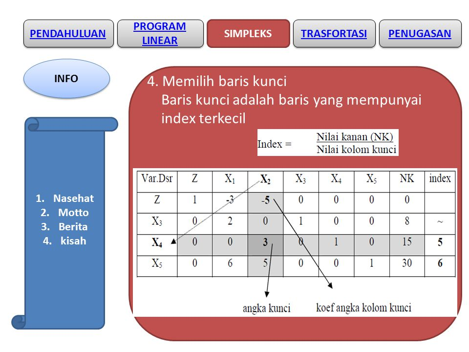PENDAHULUAN SIMPLEKS PROGRAM LINEAR TRASFORTASI PENUGASAN INFO 1.Nasehat 2.Motto 3.Berita 4.Kisah SOAL2