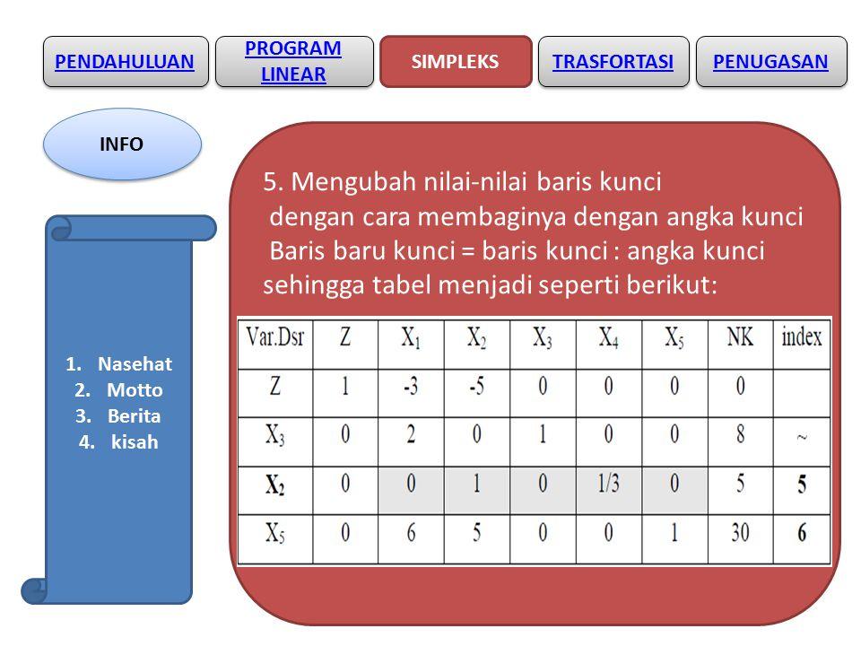 PENDAHULUAN SIMPLEKS PROGRAM LINEAR PROGRAM LINEAR TRASFORTASI Diperoleh hasil : X1 = 5/6, X2 = 5 dan Zmax = 27 ½ PENUGASAN INFO 1.Nasehat 2.Motto 3.Berita 4.kisah