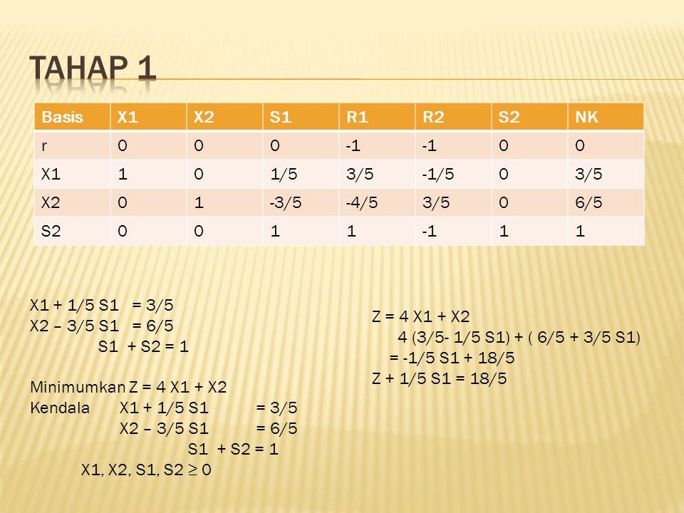 BasisX1X2S1R1R2S2NK r000 00 X1101/53/5-1/503/5 X201-3/5-4/53/506/5 S2001111 X1 + 1/5 S1 = 3/5 X2 – 3/5 S1 = 6/5 S1 + S2 = 1 Minimumkan Z = 4 X1 + X2 K