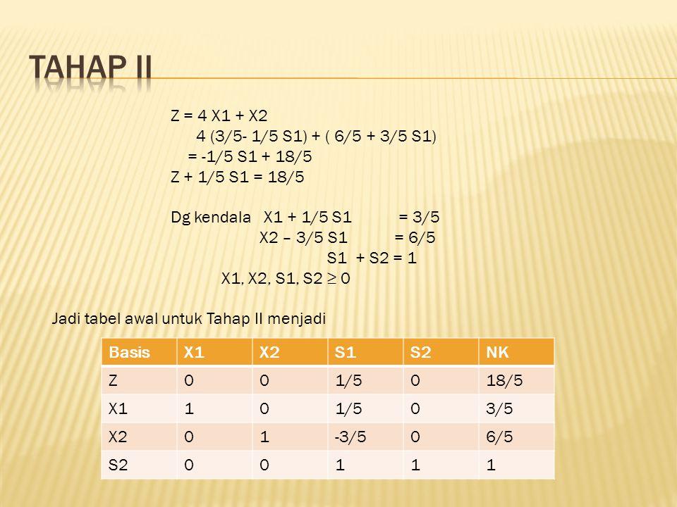 BasisX1X2S1S2NK Z001/5018/5 X1101/503/5 X201-3/506/5 S200111 Z = 4 X1 + X2 4 (3/5- 1/5 S1) + ( 6/5 + 3/5 S1) = -1/5 S1 + 18/5 Z + 1/5 S1 = 18/5 Dg ken