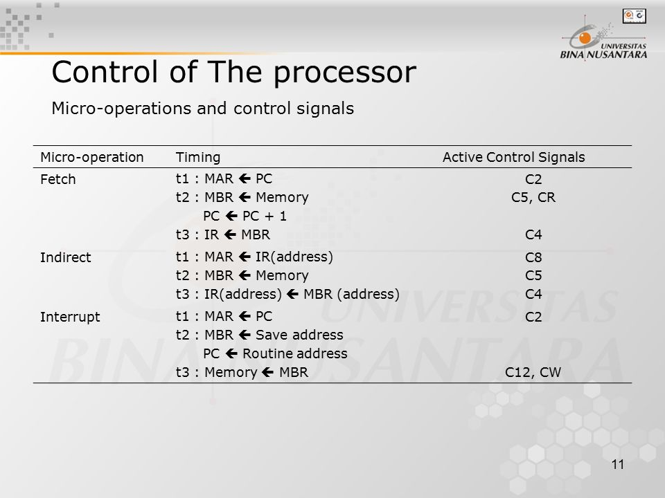 11 Micro-operations and control signals Control of The processor Micro-operationTimingActive Control Signals Fetcht1 : MAR  PC t2 : MBR  Memory PC 