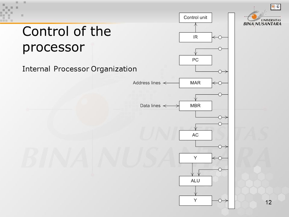12 Internal Processor Organization Control of the processor