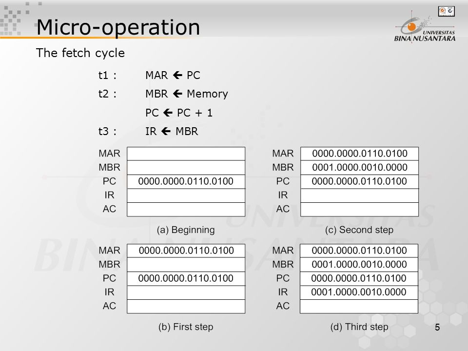 5 Micro-operation The fetch cycle t1 : MAR  PC t2 :MBR  Memory PC  PC + 1 t3 : IR  MBR