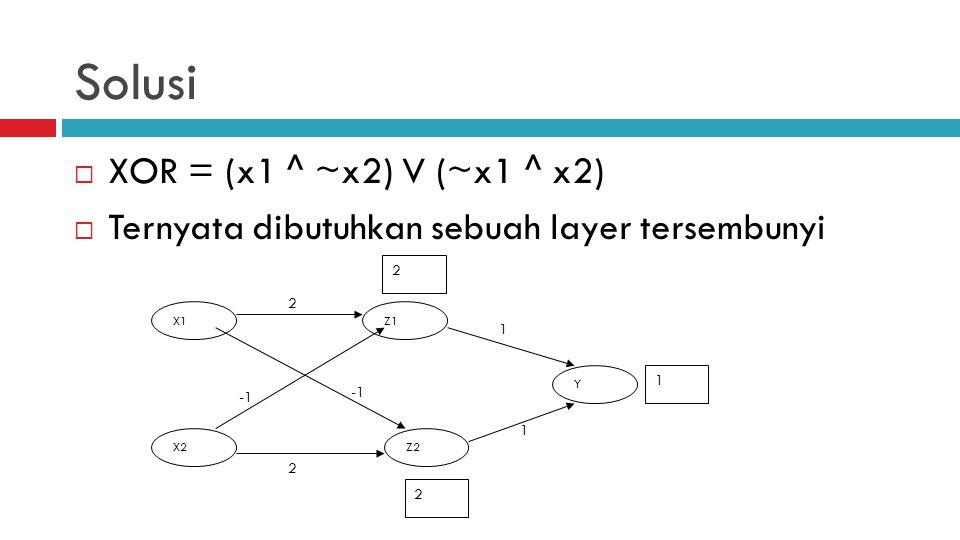 Solusi  XOR = (x1 ^ ~x2) V (~x1 ^ x2)  Ternyata dibutuhkan sebuah layer tersembunyi X1 X2 Z1 Z2 Y 2 2 1 1 2 2 1
