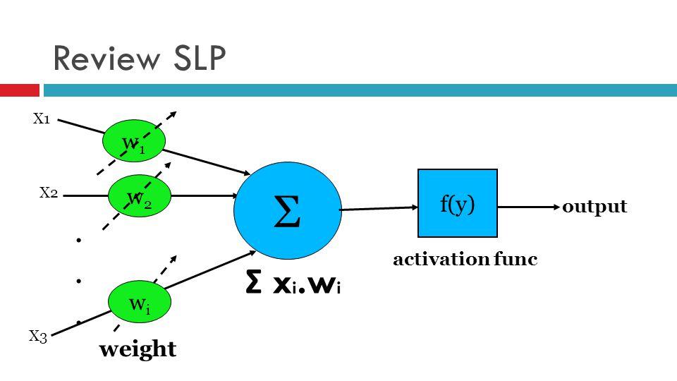 Fungsi Aktivasi  Fungsi undak biner (hard limit)  Fungsi undak biner (threshold) 