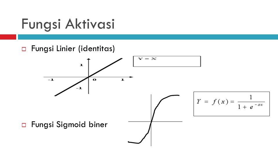 Learning Algorithm  Inisialisasi laju pembelajaran ( α ), nilai ambang (), bobot serta bias  Menghitung