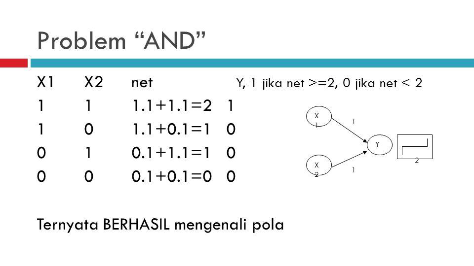 Problem X1 and not(X2) X1X2net Y, 1 jika net >=2, 0 jika net < 2 111.2+1.-1=10 101.2+0.-1=21 010.2+1.-1=-10 000.2+0.-1=00 Ternyata BERHASIL mengenali pola X1 X2 Y 2 2