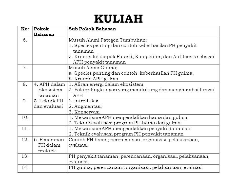 KULIAH Ke:Pokok Bahasan Sub Pokok Bahasan 6.Musuh Alami Patogen Tumbuhan; 1.