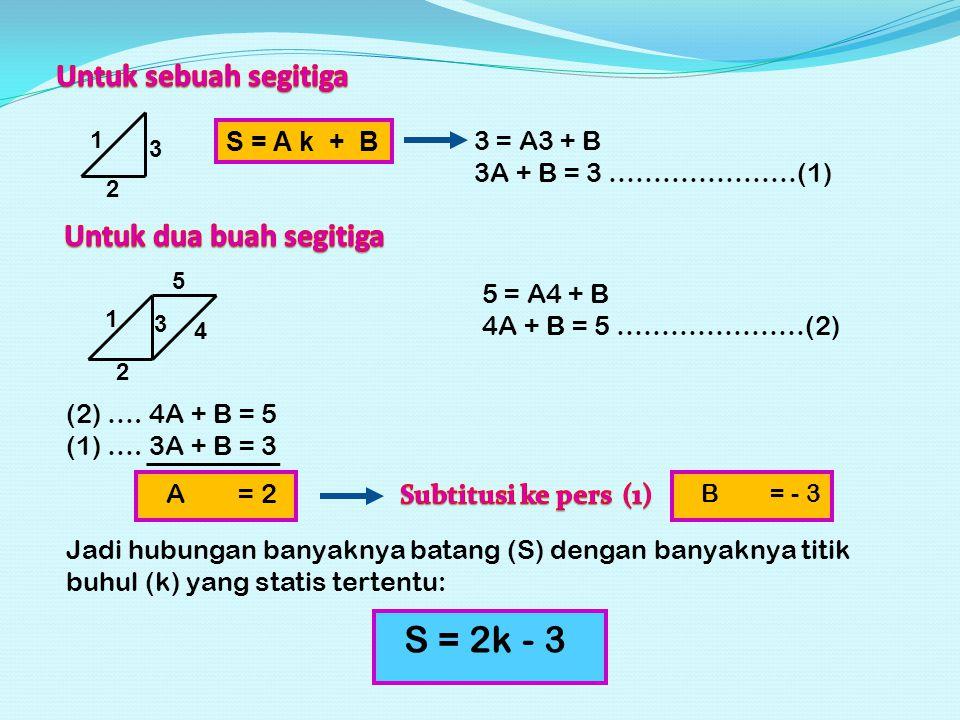 JADI: Jika banyaknya batang pada suatu konstruksi lebih besar dari pada persamaan tersebut, maka konstruksi adalah: STATIS TAK TERTENTU Besarnya tingkat ketak tentuan ditunjukkan oleh kelebihan batang pada konstruksi tersebut.