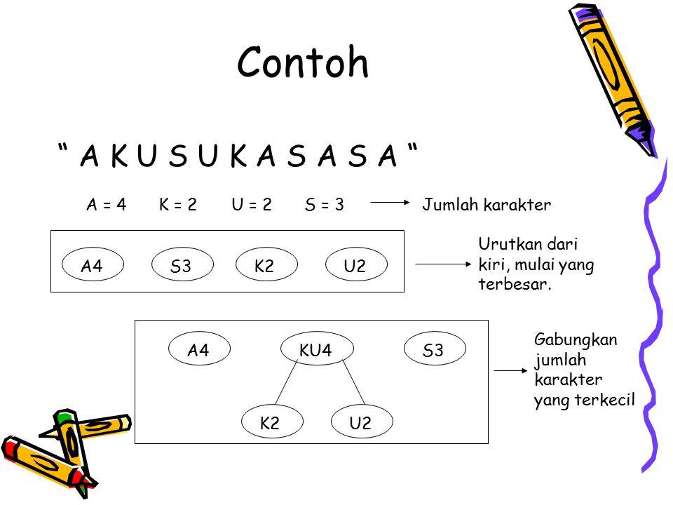 Contoh KUS7A4 S3 K2 U2 KU4 AKUS11 KUS7 K2 U2 KU4 A4 S3