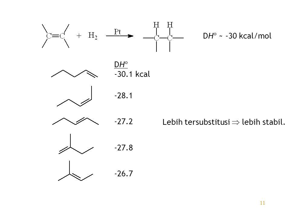 11 DHº ~ -30 kcal/mol DHº -30.1 kcal -28.1 -27.2 -27.8 -26.7 Lebih tersubstitusi  lebih stabil.