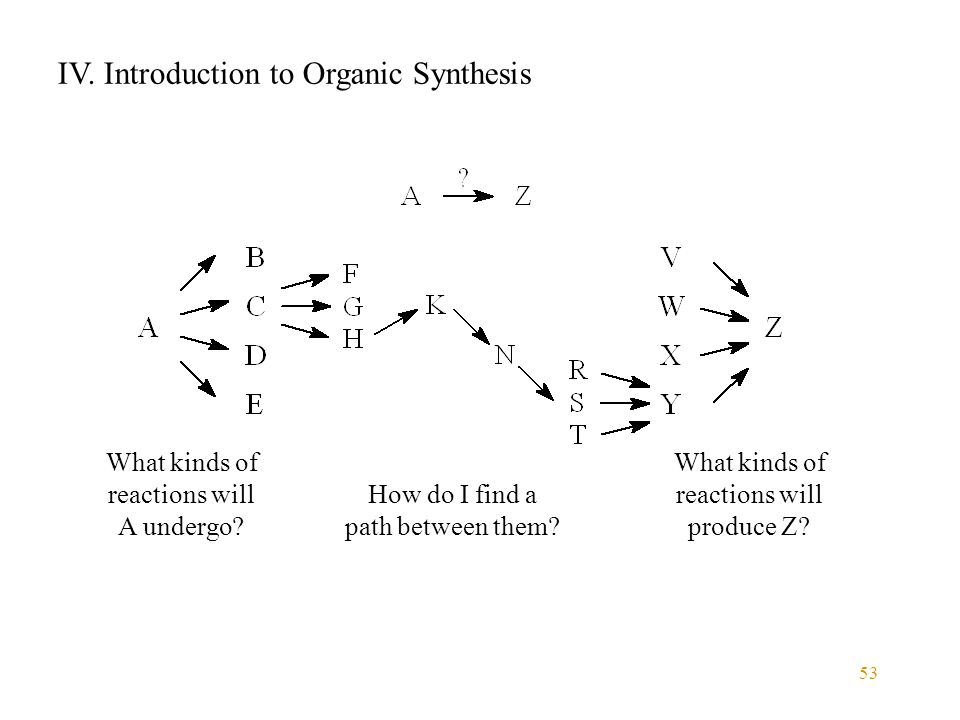 53 IV. Introduction to Organic Synthesis What kinds of reactions will A undergo? What kinds of reactions will produce Z? How do I find a path between
