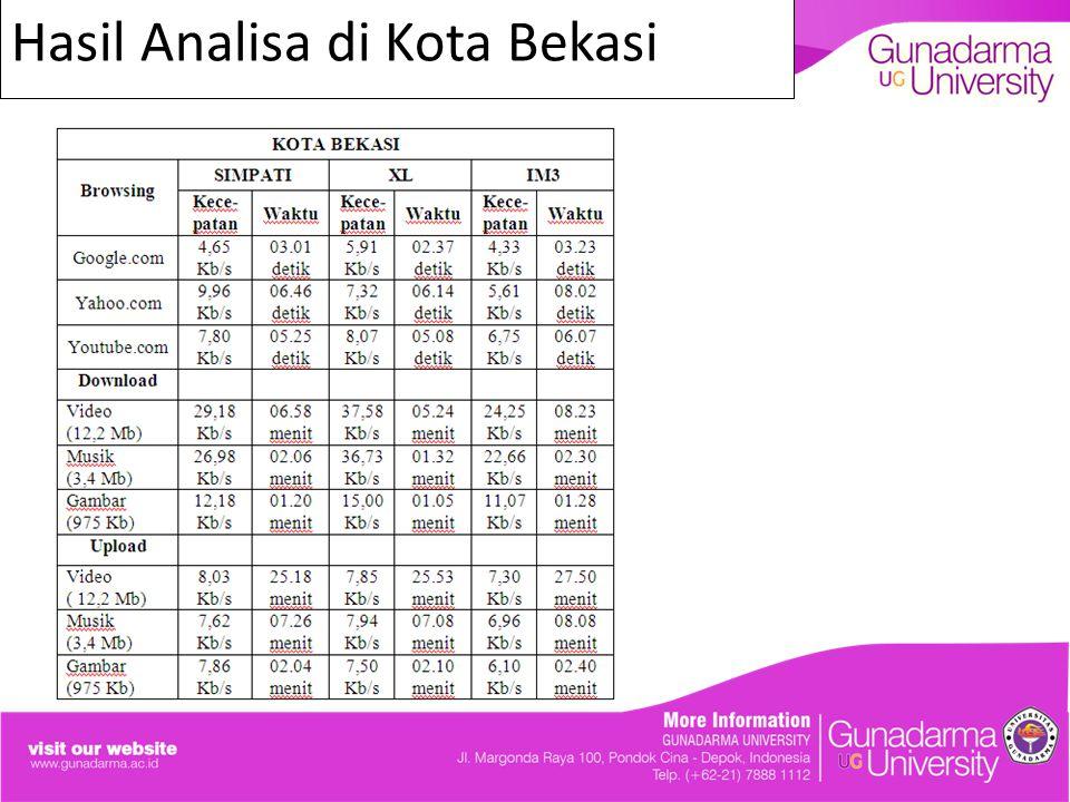 Hasil Analisa di Kota Bekasi