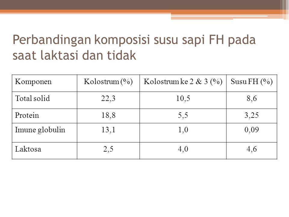 Perbandingan komposisi susu sapi FH pada saat laktasi dan tidak KomponenKolostrum (%)Kolostrum ke 2 & 3 (%)Susu FH (%) Total solid22,310,58,6 Protein1